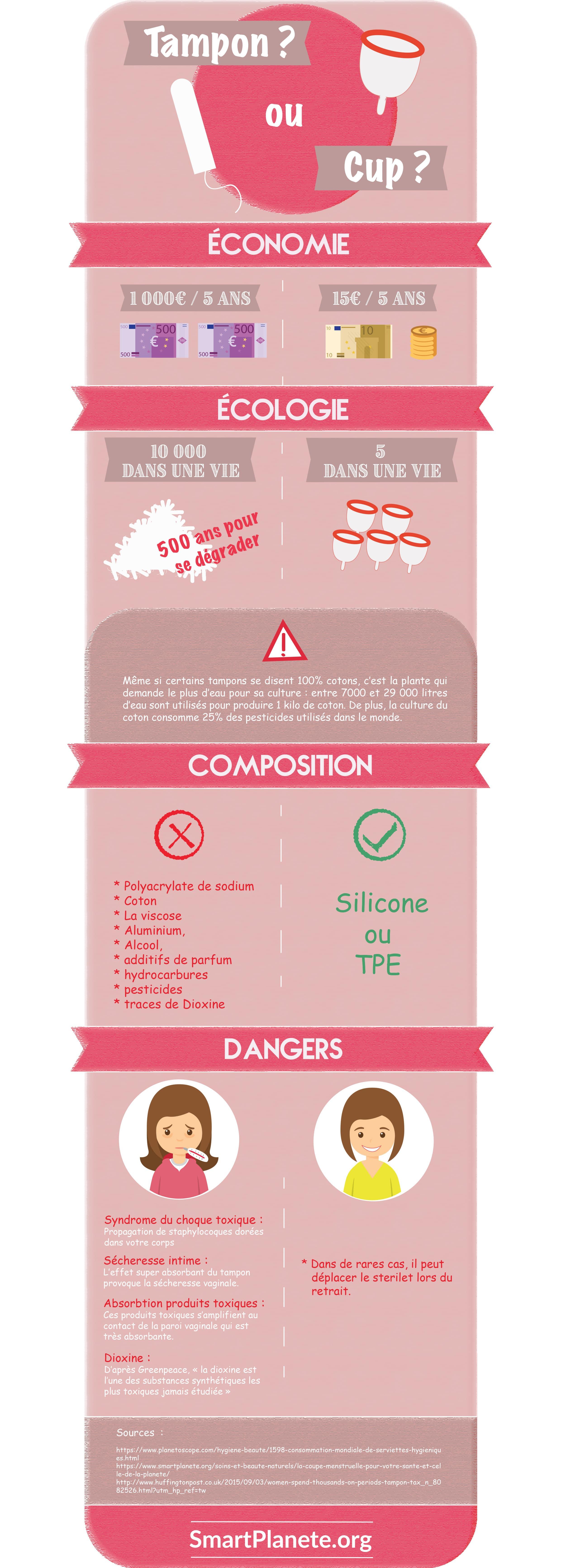 Infographie comparative entre la coupe menstruelle et les tampons