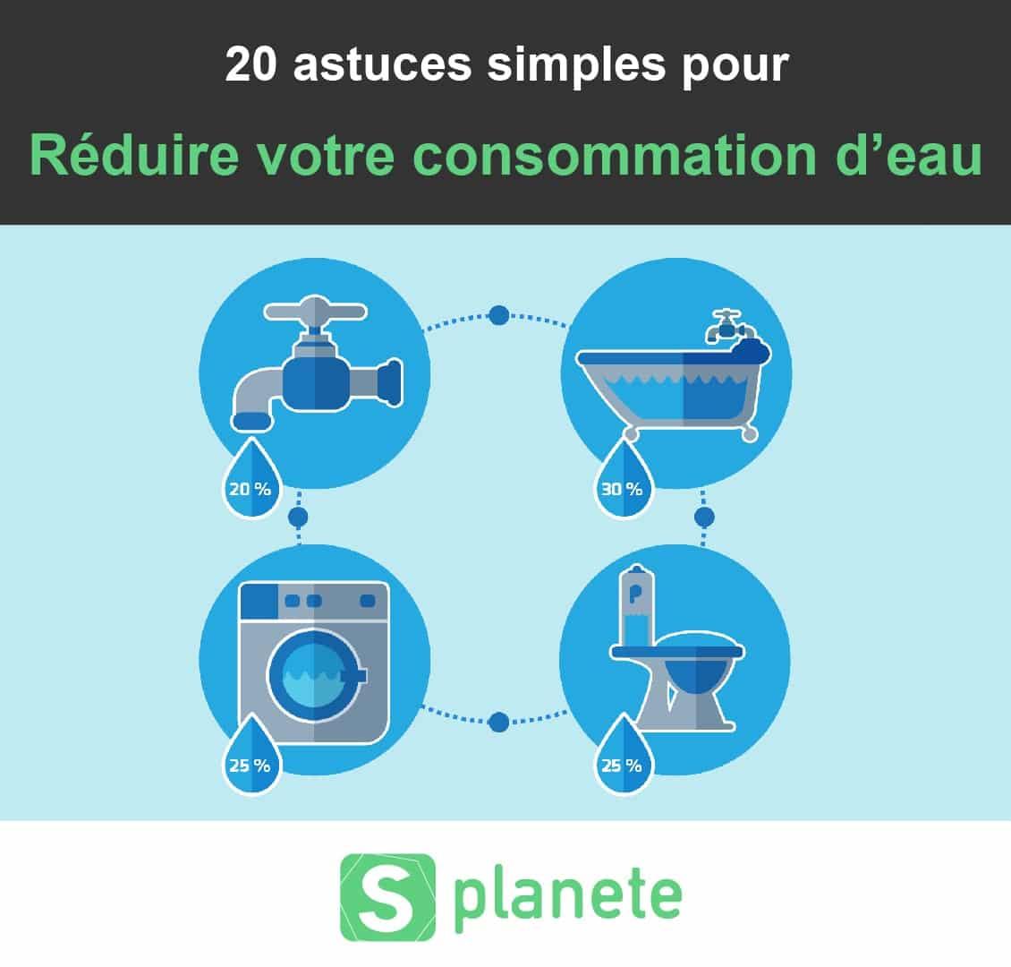 20 astuces pour économiser de l'eau au quotidien